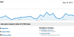 Google Analytics Captico Content Overview