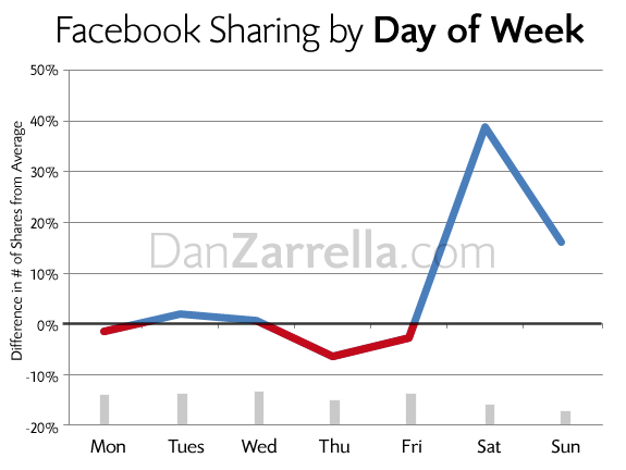 The Best Day of the Week to Share on Facebook by Dan Zarrella